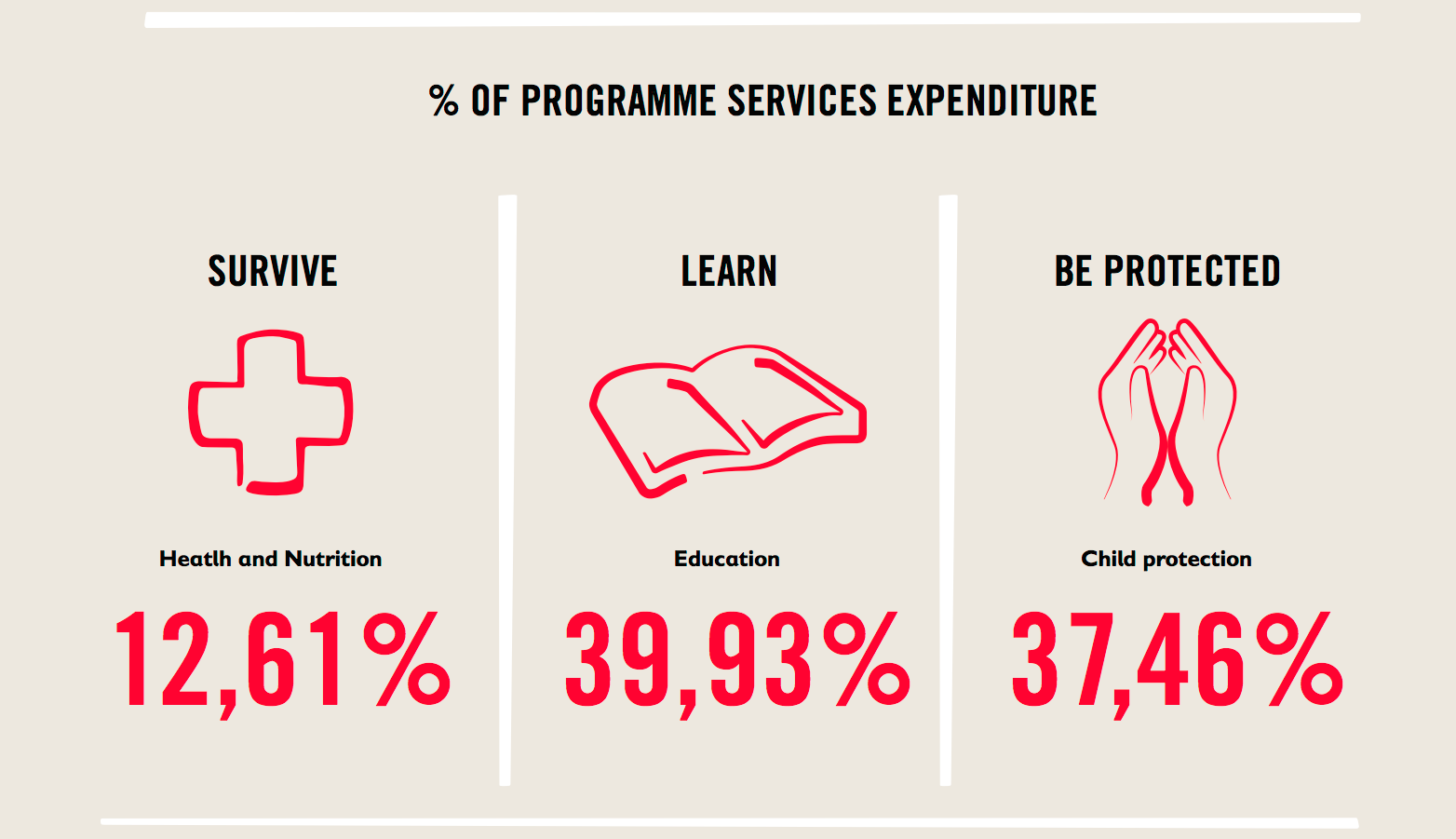 Expenditures-Programme-Services.png